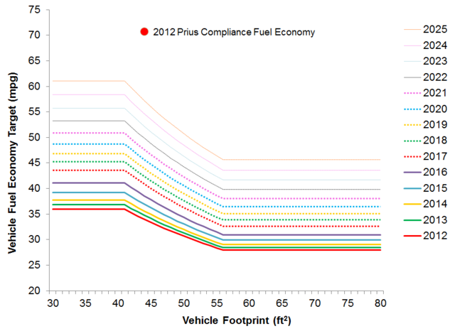 640px-USA_CAFE_Footprint_curves_with_2012_Prius_Compliance_FE.png