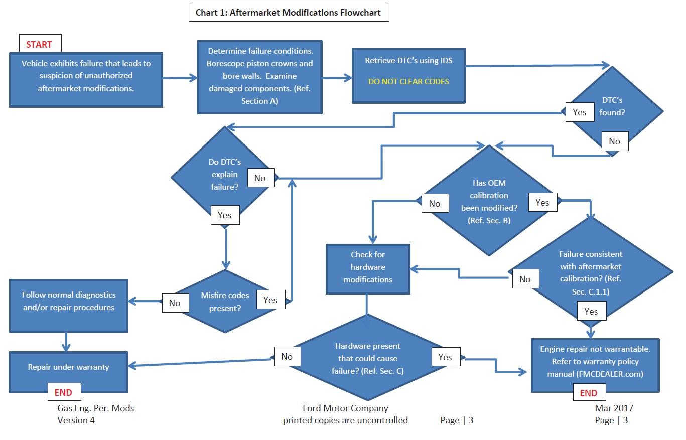 warranty flow chart ford modified if decides going company mustang6g mustang gt
