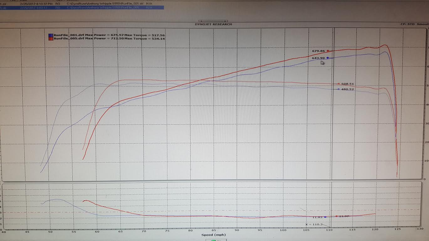 Whipple Stage 2 Dyno with Longtubes | 2015+ S550 Mustang Forum (GT