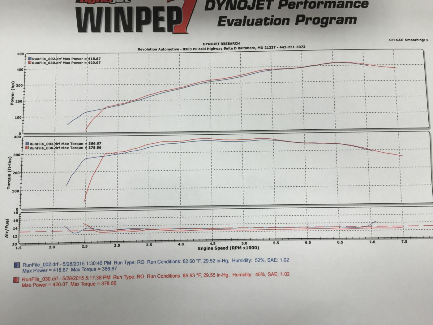 Any dyno graphs with Comp cr Stg 3 cams? | Page 8 | 2015+