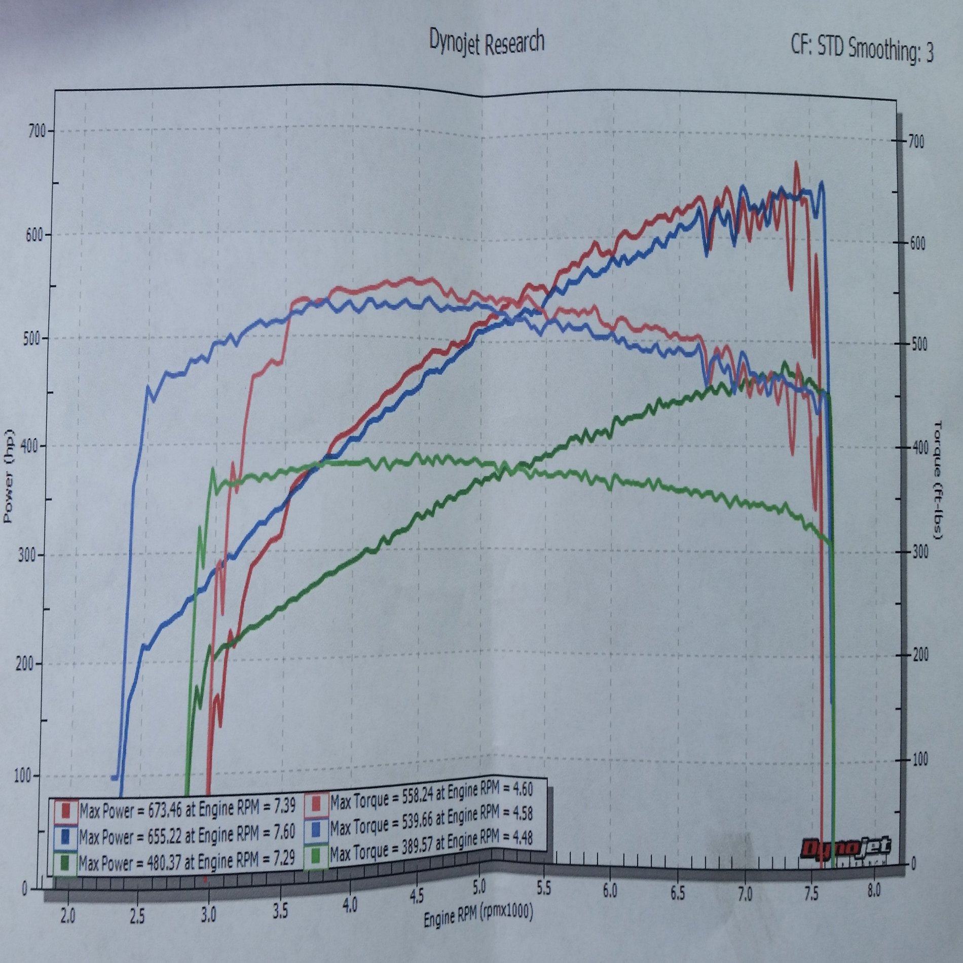 Whipple 25 Flight Control Dyno 2015 S550 Mustang Forum Gt Diagrams Mt82 Transmission