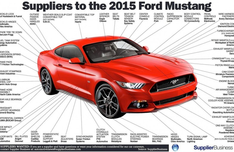 2015 Mustang Forum News Blog S550 GT GT350 GT500 I4 V6
