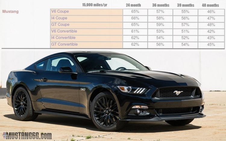 Ford Mustang Lease >> 2015 Mustang Lease Residuals Announced 2015 Mustang Forum News