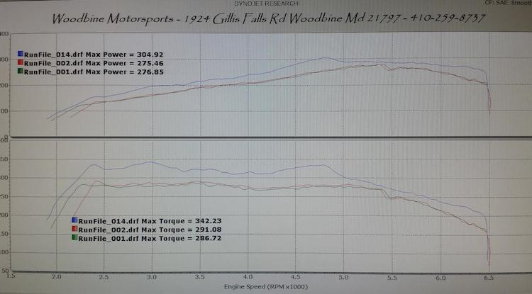 2015 mustang ecoboost tune >> 2015 mustang ecoboost dyno sct xcal4 tune by  woodbine motorsports
