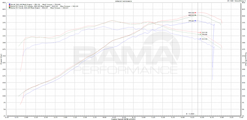 Mustang Gt Bama Performance Tune Dyno Results
