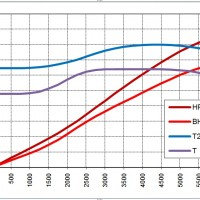 2015 Mustang horsepower and torque curves (1)