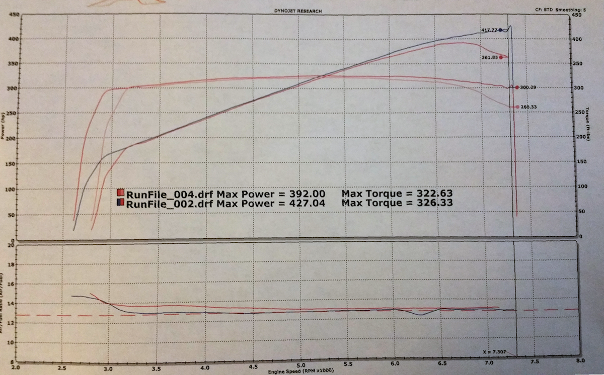 Gt350 Intake Manifold Delivers Big Power To S550 Mustang Gt 2015 4 6 Engine Diagram Install Dyno