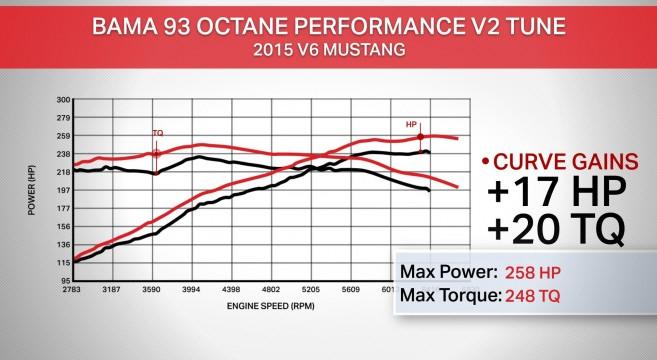 2015 Mustang V6 BAMA Performance V2 Tune | 2015+ Mustang ...