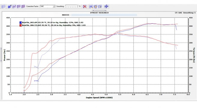 dyno results. 5.0l dyno chart compilation results