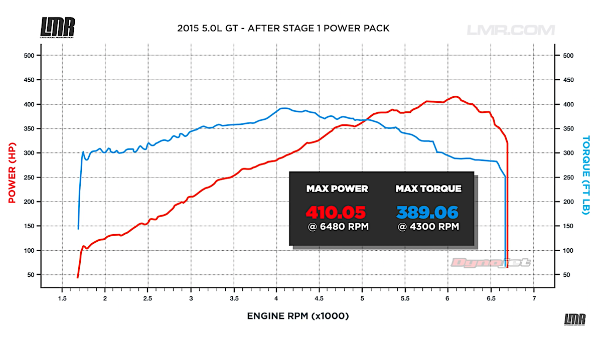Mustang Gt Power Pack  Dyno